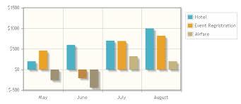 Jqplot Bar Chart Example Jqplot Highcharts Or D3 What Is The Best Javascript