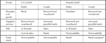 French Statutory Chart Of Accounts Inventory Transactions