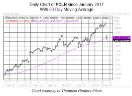 Priceline Stock History Chart Buy The Dip On These 2 Travel Stocks