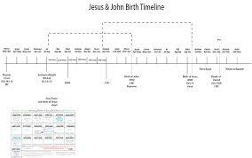 Baptist Timeline Chart Jesus Chart