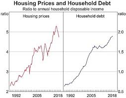 Au Price Chart Australian Property Price Forecasts Are Diverging