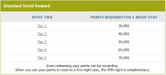 Ritz Carlton Rewards Chart Ritz Carlton Rewards Credit Card Pros And Cons Revealed