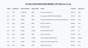 Indian Expat Wins Dh15 Million In Big Ticket Abu Dhabi