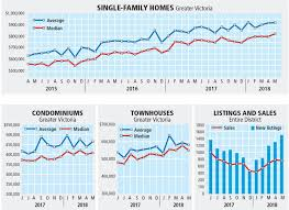 Real Estate Chart 2018 Benchmark Single Family Home Price Hits Record 878 100 In