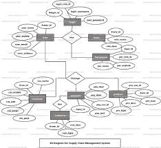 Design Of Supply Chain Systems Supply Chain Management System Er Diagram Freeprojectz