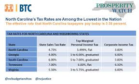 North Carolinas Tax Rates Are Among The Lowest In The