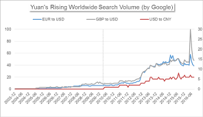 Yuan Enters Sdr Why Its Reserve Currency Status Matters To