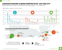 Calgary House Price History Chart Chart Canadian Housing Is Being Propped Up By Just One City