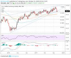 Gpd To Usd Chart Us Dollar Price Volatility Report Gbp Usd In Brexit Limbo