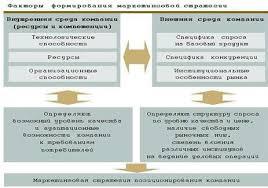 Курсовая работа Разработка маркетинговой стратегии агентства  На выбор маркетинговой стратегии влияют как внутренние резервы способности компании её внутренняя среда включая имеющиеся ресурсы и компетенции
