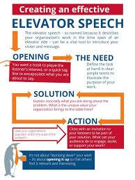 Elavator Speech An Ideal Elevator Speech Is 30 To 60 Seconds Contains No