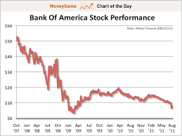 Bank Of America Stock Quote Enchanting Bank Of America Stock Quote Brilliant Here's Why Bank Of America's