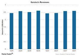 Sandoz Stock Chart Novartiss 4q17 Earnings Sandoz Business Market Realist