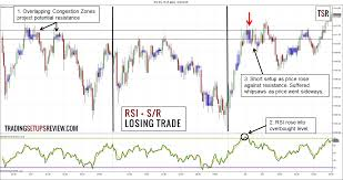 How To Use The Relative Strength Indicator Rsi For Day