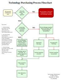 Sample Purchasing Process Flow Chart Free 10 Purchase Flow Chart Examples Templates Download