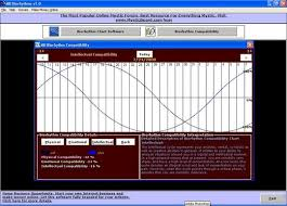 Biorhythm Chart And Compatibility