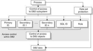 Flow Chart Of Primary And Secondary Data Db2 12 Introduction Ways To Control Access To Data