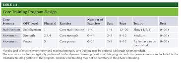 Nasm One Rep Max Chart Power Training Power Training Nasm