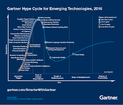 3 Trends Appear In The Gartner Hype Cycle For Emerging