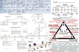 Screenplay Structure Chart Scott Norton Taylor Screenwriting 2 The Story Is King