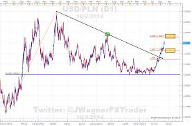 1 Usd To Pln Chart Usd Pln 10 Off 2014 Lows On Nbp Rate Cut Expectations