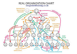 Real Organization Chart The Cognitive Enterprise