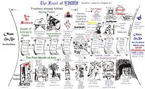 Index Of Torah Pesach