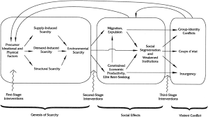 The Evolution Of Environment Conflict Research Toward A Livelihood