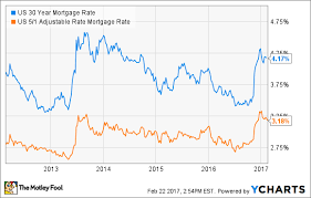 30 Year Mortgage Rates Monthly Chart 30 Year Vs 5 1 Arm Mortgage Which Should I Pick Nasdaq