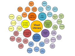 Visual Literacy Definitions Visual Literacy Applying Information Literacy To Visual