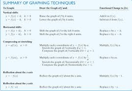 Notes College Algebra Ma134