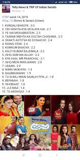 Trp Chart Of This Week Which Trp Chart Is True