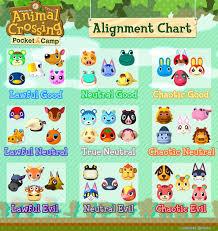 A C Chart Ac Alignment Chart Acpocketcamp