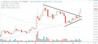 Btc Eth Usd Chart Crypto Market Update Bitcoin Btc Testing 6k Ethereum