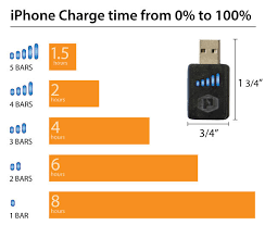 iphone quick charger. practical meter, diagram showing leds \u003d watts iphone quick charger