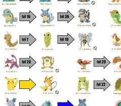 57 True Pokemon Go Pikachu Evolution Chart