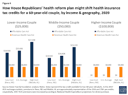 Obamacare Plan Comparison Chart How Affordable Care Act Repeal And Replace Plans Might Shift