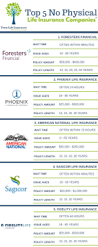1 foresters financial no physical life insurance companies