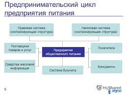 Презентация на тему Общестенное питание Организационная  6 Предпринимательский цикл предприятия питания 6 Предприятия общественного