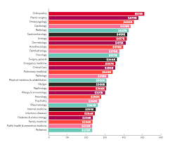 physician salary report 2020 doctors