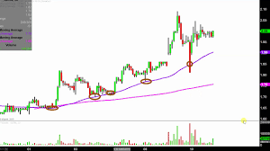 Geron Corporation Gern Stock Chart Technical Analysis For 04 10 2019