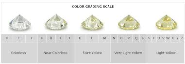 Diamond Color Chart What Is The Diamond Color Chart