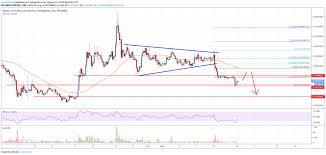 Ripple Price Analysis Xrp Trading Near Make Or Break Levels