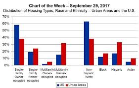 Mba Chart Of Week Distribution Of Housing Types Race And