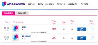 Singles And Album Charts
