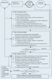 Conceptual Framework For The Risk Vulnerability Analysis Of