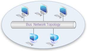 Network Topology Diagrams Free Examples Templates