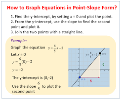 graphing linear equations examples