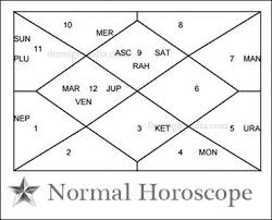 Cusp Chart Astrology Ul Best Janam Kundli Charts Malefics Ghatak