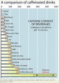 Soda Calorie Chart Caffeines Influence On Performance